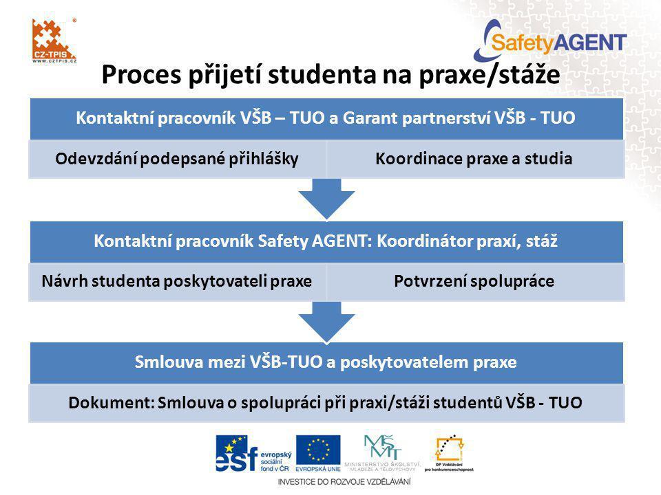 Proces přijetí studenta na praxe/stáže Smlouva mezi VŠB-TUO a poskytovatelem praxe Dokument: Smlouva o spolupráci při praxi/stáži studentů VŠB - TUO K