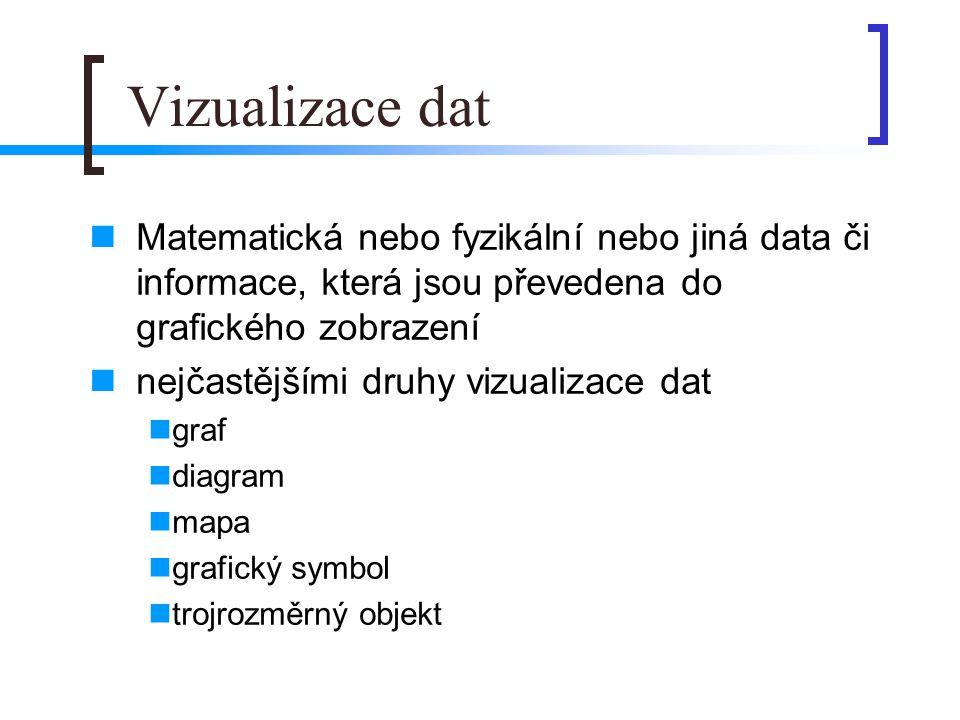 Vizualizace dat  Matematická nebo fyzikální nebo jiná data či informace, která jsou převedena do grafického zobrazení  nejčastějšími druhy vizualizace dat  graf  diagram  mapa  grafický symbol  trojrozměrný objekt