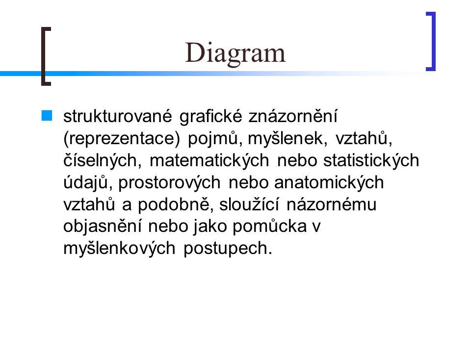 Diagram  strukturované grafické znázornění (reprezentace) pojmů, myšlenek, vztahů, číselných, matematických nebo statistických údajů, prostorových nebo anatomických vztahů a podobně, sloužící názornému objasnění nebo jako pomůcka v myšlenkových postupech.