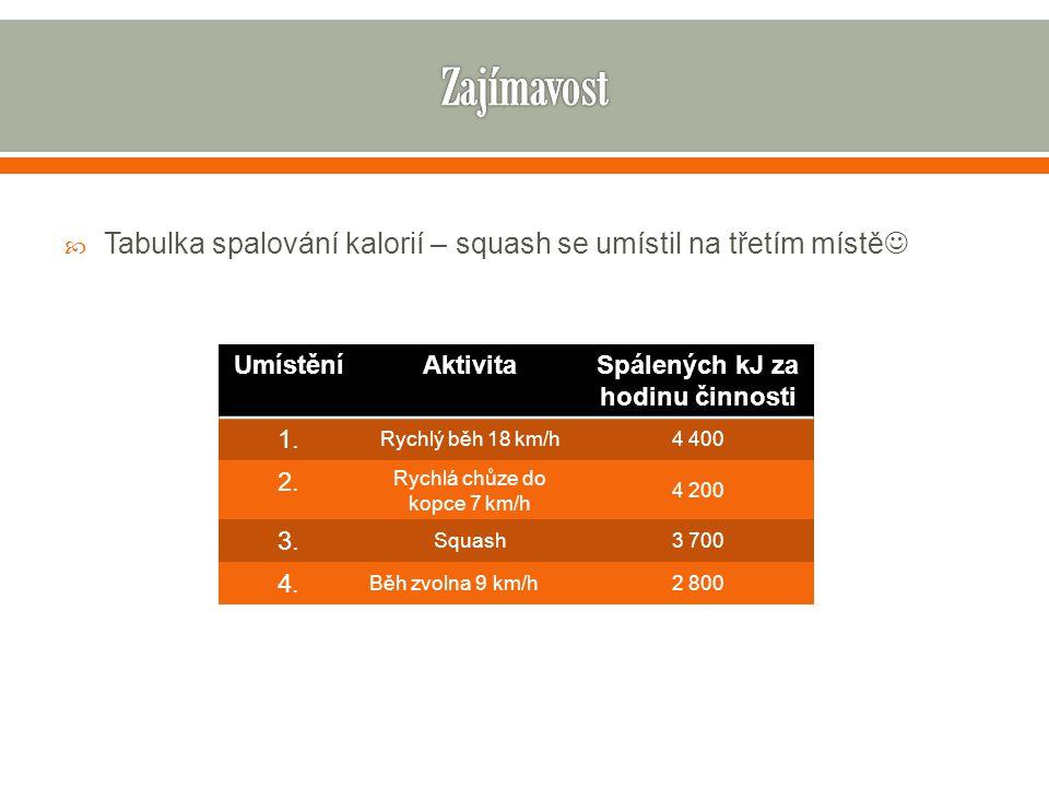  Tabulka spalování kalorií – squash se umístil na třetím místě  UmístěníAktivitaSpálených kJ za hodinu činnosti 1. Rychlý běh 18 km/h4 400 2. Rychlá