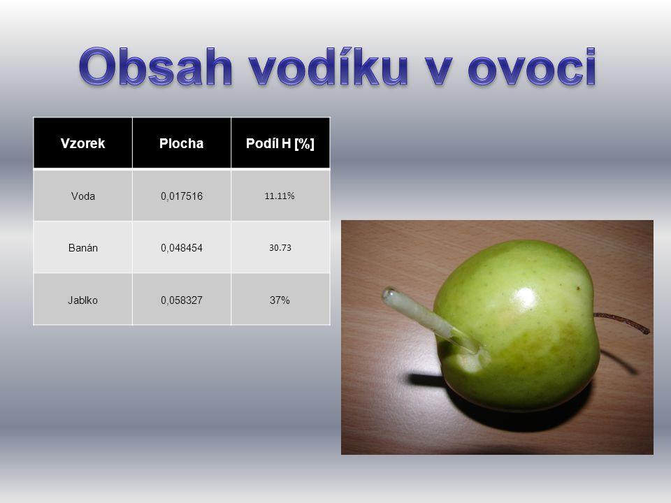 VzorekPlochaPodíl H [%] Voda0,017516 11.11% Banán0,048454 30.73 Jablko0,05832737%