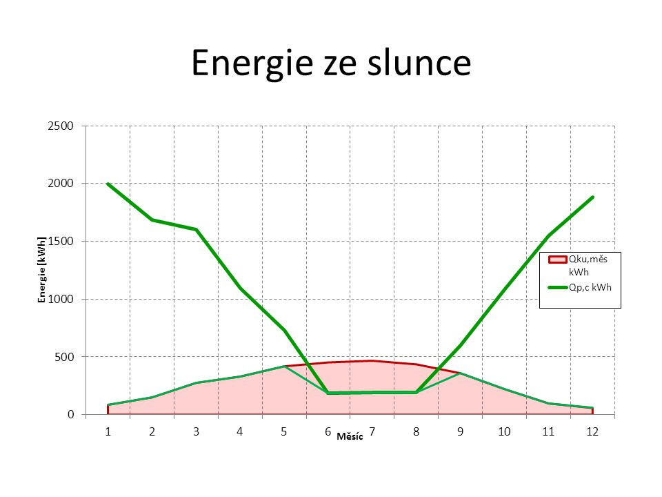 Energie ze slunce