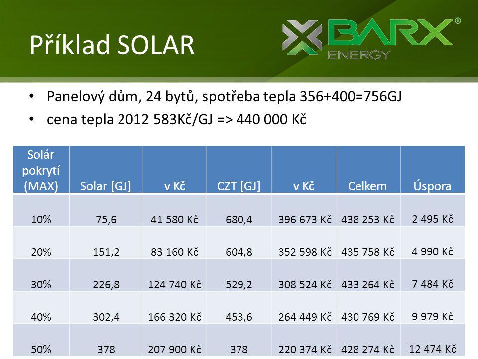Příklad SOLAR • Panelový dům, 24 bytů, spotřeba tepla 356+400=756GJ • cena tepla 2012 583Kč/GJ => 440 000 Kč Solár pokrytí (MAX)Solar [GJ]v KčCZT [GJ]