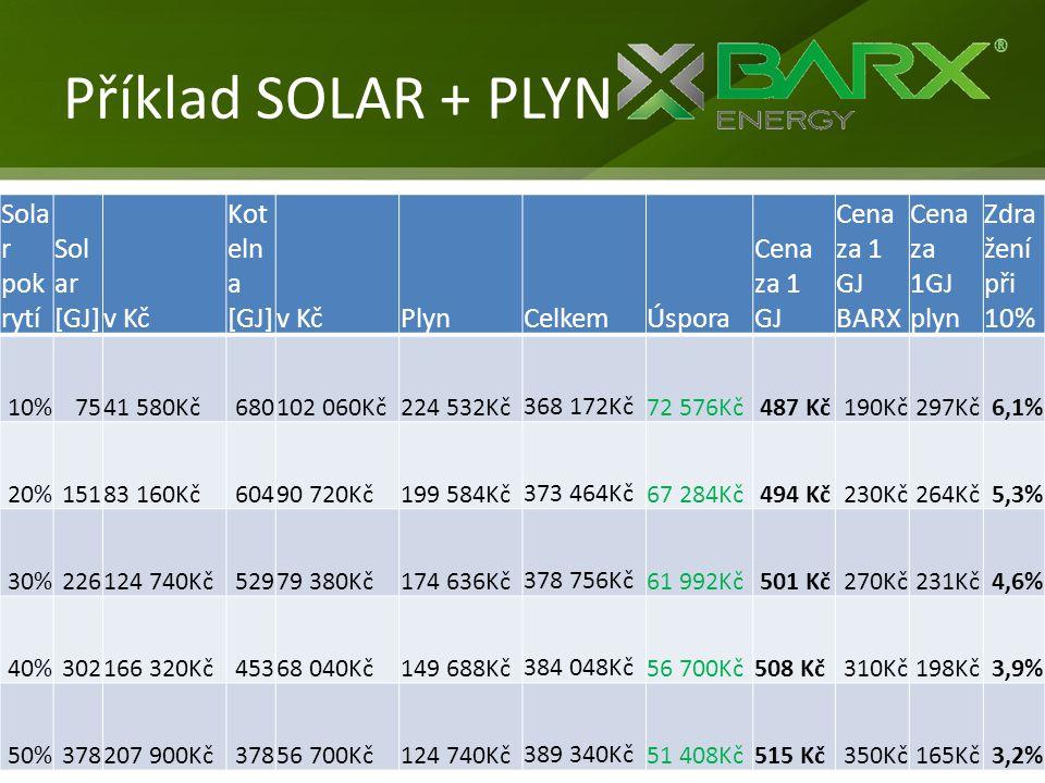 Příklad SOLAR + PLYN Sola r pok rytí Sol ar [GJ]v Kč Kot eln a [GJ]v KčPlynCelkemÚspora Cena za 1 GJ Cena za 1 GJ BARX Cena za 1GJ plyn Zdra žení při