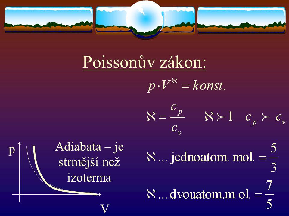 Poissonův zákon: Adiabata – je strmější než izoterma p V