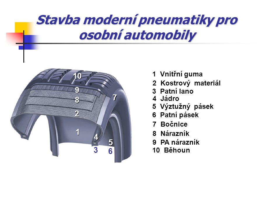 Stavba moderní pneumatiky pro osobní automobily 1 1 2 2 3 4 4 6 5 5 7 7 8 8 9 9 10 1 Vnitřní guma 2 Kostrový materiál 3 Patní lano 4 Jádro 5 Výztužný