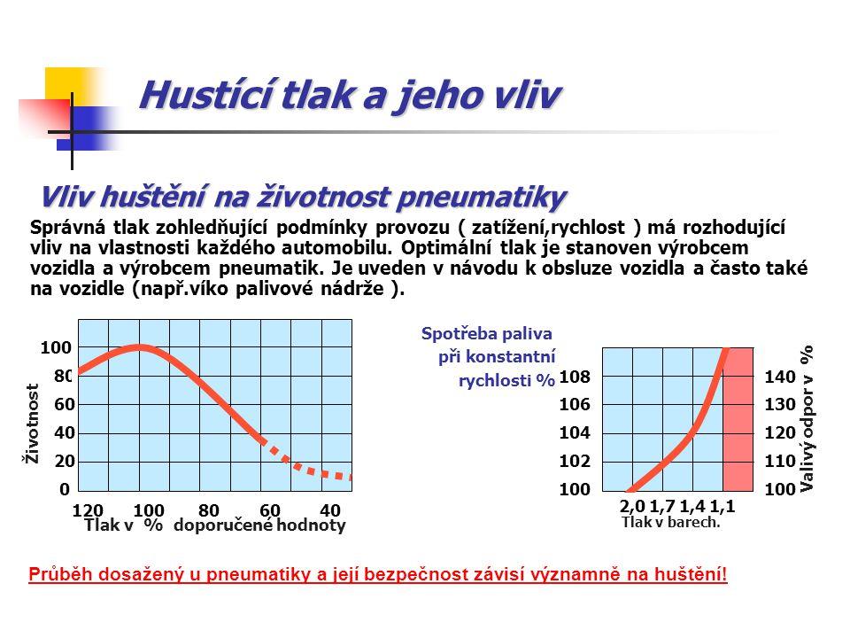 Hustící tlak a jeho vliv Správná tlak zohledňující podmínky provozu ( zatížení,rychlost ) má rozhodující vliv na vlastnosti každého automobilu. Optimá