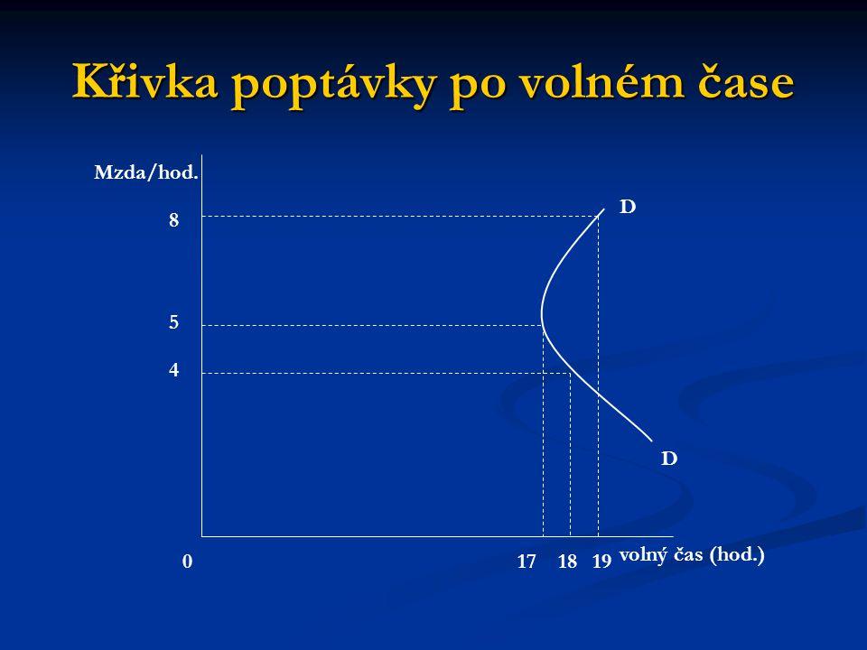 Křivka poptávky po volném čase D D 1718190 4 5 8 volný čas (hod.) Mzda/hod.