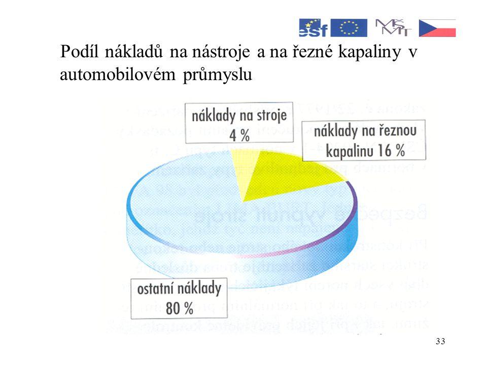 33 Podíl nákladů na nástroje a na řezné kapaliny v automobilovém průmyslu