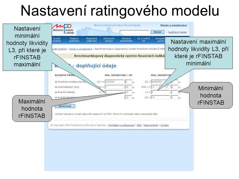 Nastavení ratingového modelu Nastavení minimální hodnoty likvidity L3, při které je rFINSTAB maximální Nastavení maximální hodnoty likvidity L3, pří k