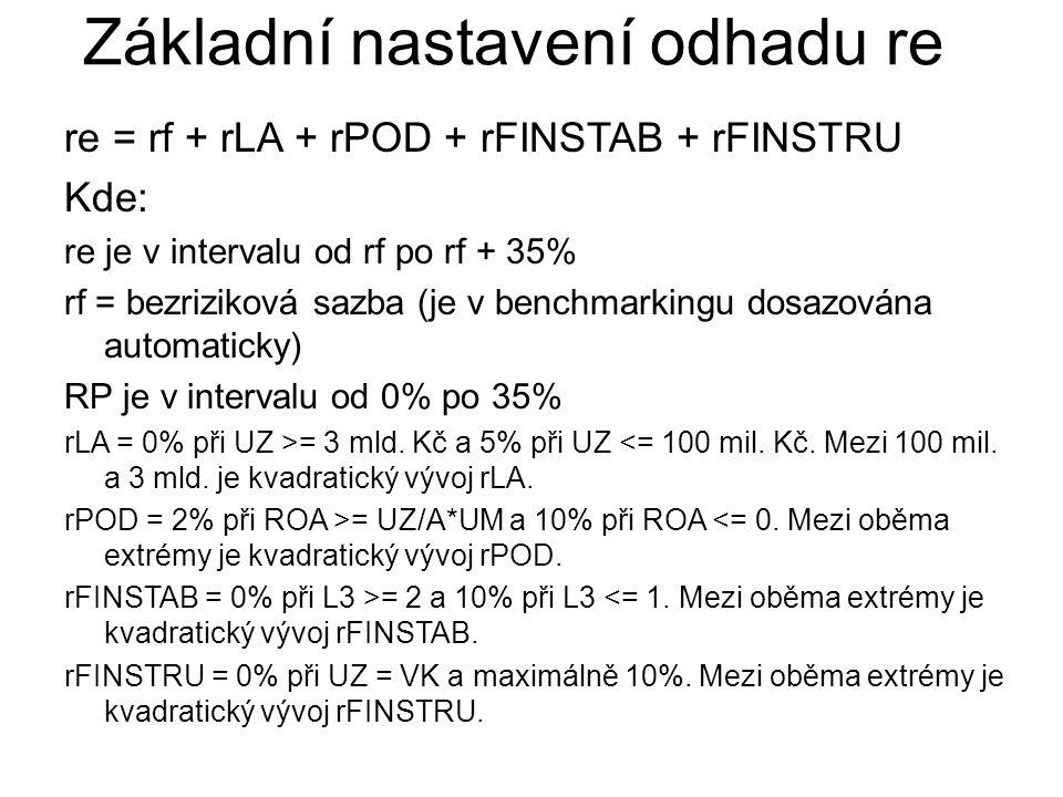 re = rf + rLA + rPOD + rFINSTAB + rFINSTRU Kde: re je v intervalu od rf po rf + 35% rf = bezriziková sazba (je v benchmarkingu dosazována automaticky)