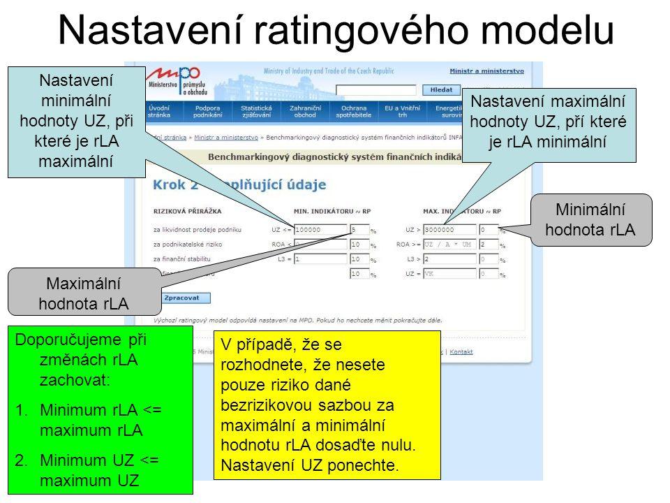 Nastavení ratingového modelu Nastavení minimální hodnoty UZ, při které je rLA maximální Nastavení maximální hodnoty UZ, pří které je rLA minimální Max