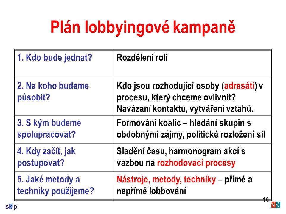 16 Plán lobbyingové kampaně 1.Kdo bude jednat?Rozdělení rolí 2.
