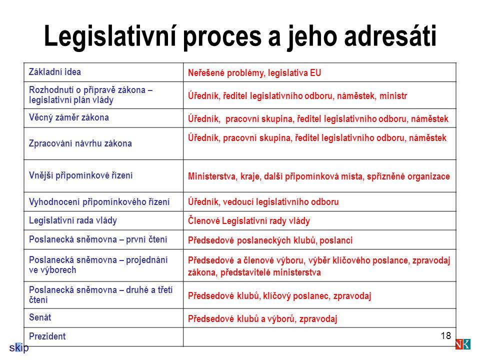 18 Legislativní proces a jeho adresáti Základní idea Neřešené problémy, legislativa EU Rozhodnutí o přípravě zákona – legislativní plán vlády Úředník, ředitel legislativního odboru, náměstek, ministr Věcný záměr zákona Úředník, pracovní skupina, ředitel legislativního odboru, náměstek Zpracování návrhu zákona Úředník, pracovní skupina, ředitel legislativního odboru, náměstek Vnější připomínkové řízení Ministerstva, kraje, další připomínková místa, spřízněné organizace Vyhodnocení připomínkového řízeníÚředník, vedoucí legislativního odboru Legislativní rada vlády Členové Legislativní rady vlády Poslanecká sněmovna – první čtení Předsedové poslaneckých klubů, poslanci Poslanecká sněmovna – projednání ve výborech Předsedové a členové výboru, výběr klíčového poslance, zpravodaj zákona, představitelé ministerstva Poslanecká sněmovna – druhé a třetí čtení Předsedové klubů, klíčový poslanec, zpravodaj Senát Předsedové klubů a výborů, zpravodaj Prezident