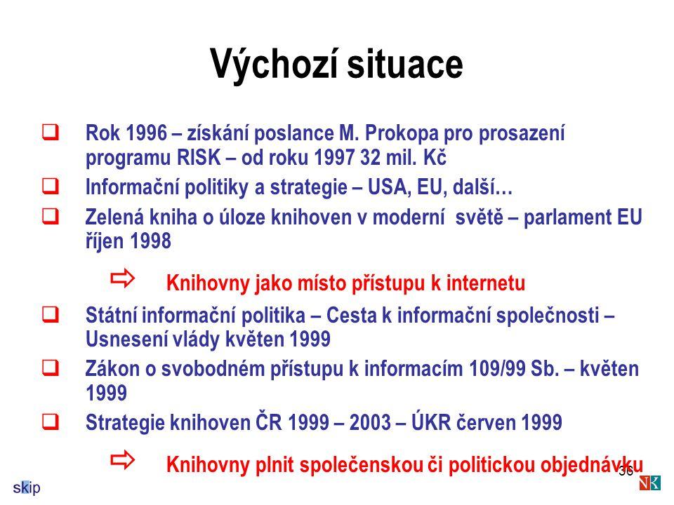 36 Výchozí situace  Rok 1996 – získání poslance M.