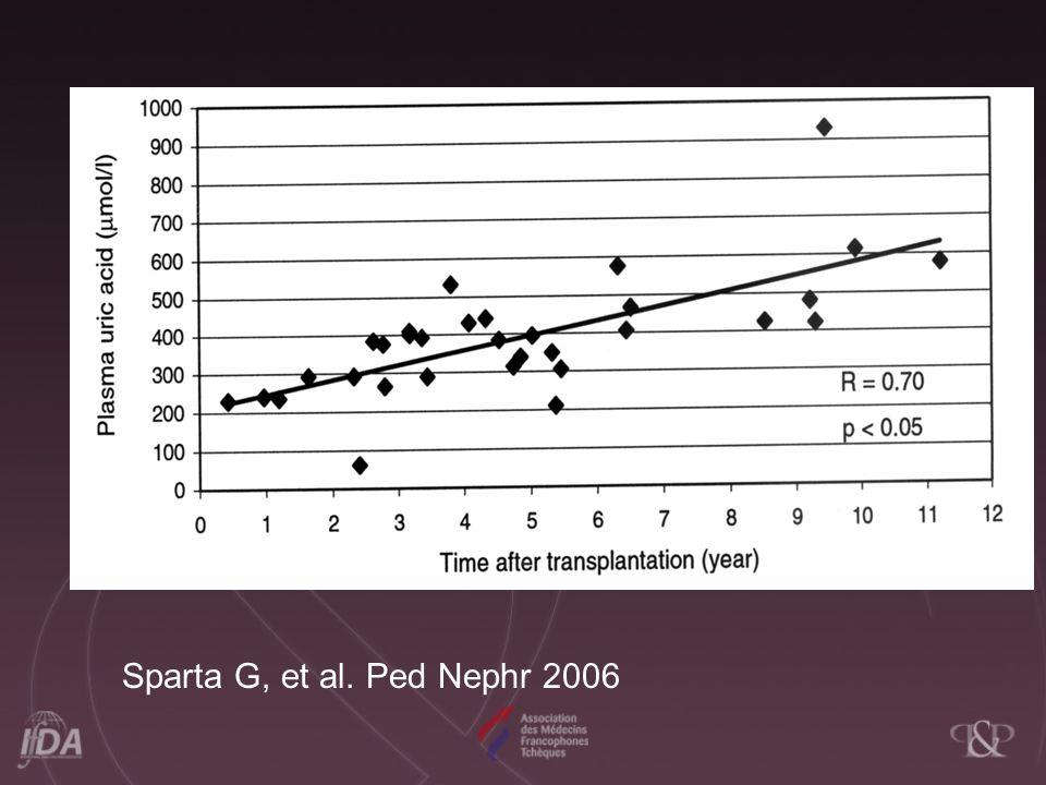 Sparta G, et al. Ped Nephr 2006
