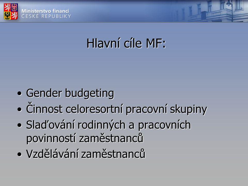 Hlavní cíle MF: •Gender budgeting •Činnost celoresortní pracovní skupiny •Slaďování rodinných a pracovních povinností zaměstnanců •Vzdělávání zaměstna