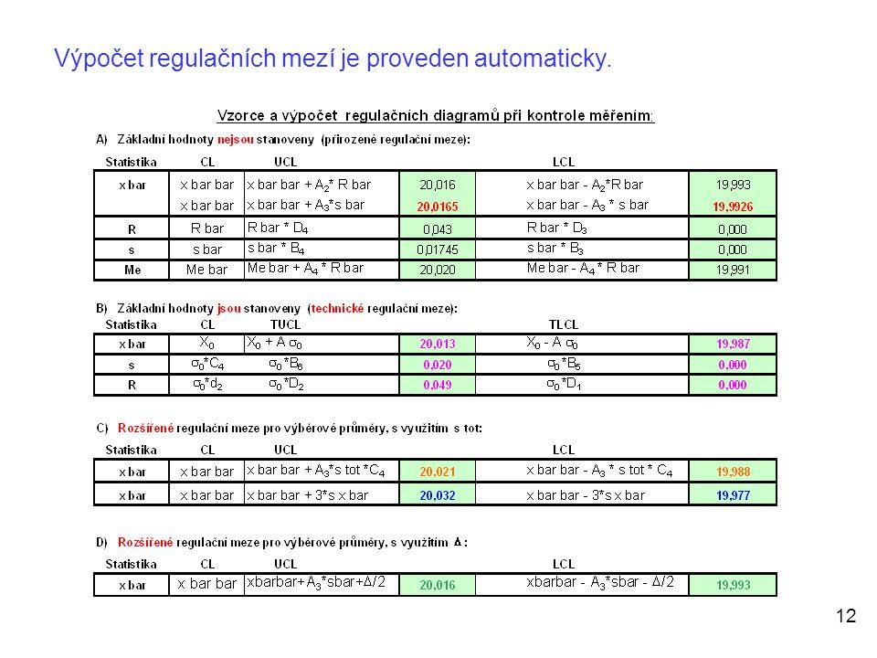 12 Výpočet regulačních mezí je proveden automaticky.