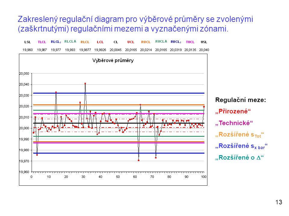 """13 Zakreslený regulační diagram pro výběrové průměry se zvolenými (zaškrtnutými) regulačními mezemi a vyznačenými zónami. Regulační meze: """"Přirozené"""""""