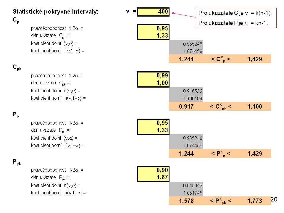 20 Pro ukazatele C je  = k(n-1). Pro ukazatele P je  = kn-1.