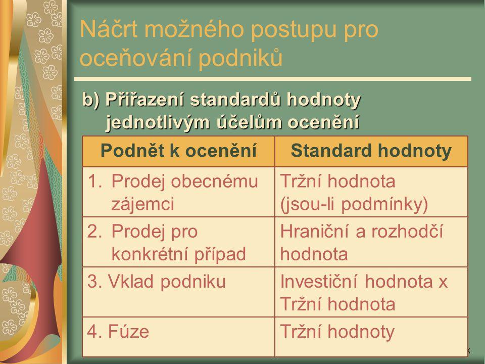 Miloš Mařík Náčrt možného postupu pro oceňování podniků b) Přiřazení standardů hodnoty jednotlivým účelům ocenění Tržní hodnoty4. Fúze Investiční hodn