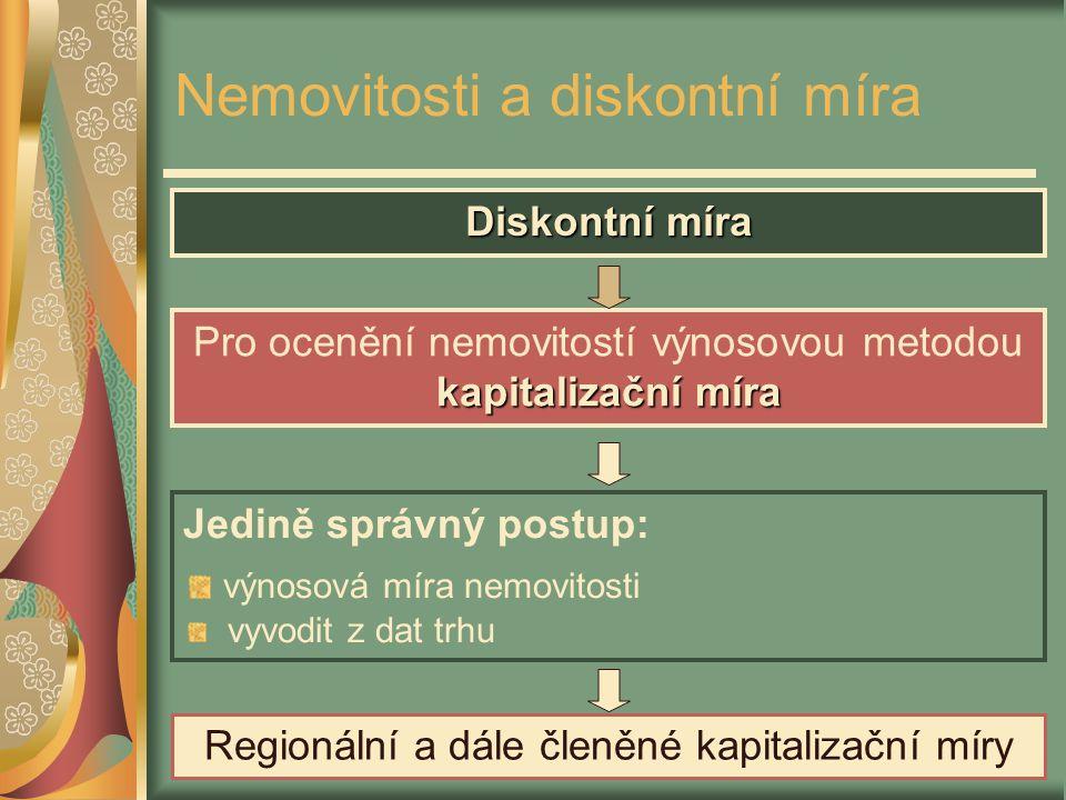 Miloš Mařík Nemovitosti a diskontní míra Diskontní míra Pro ocenění nemovitostí výnosovou metodou kapitalizační míra Jedině správný postup: výnosová m