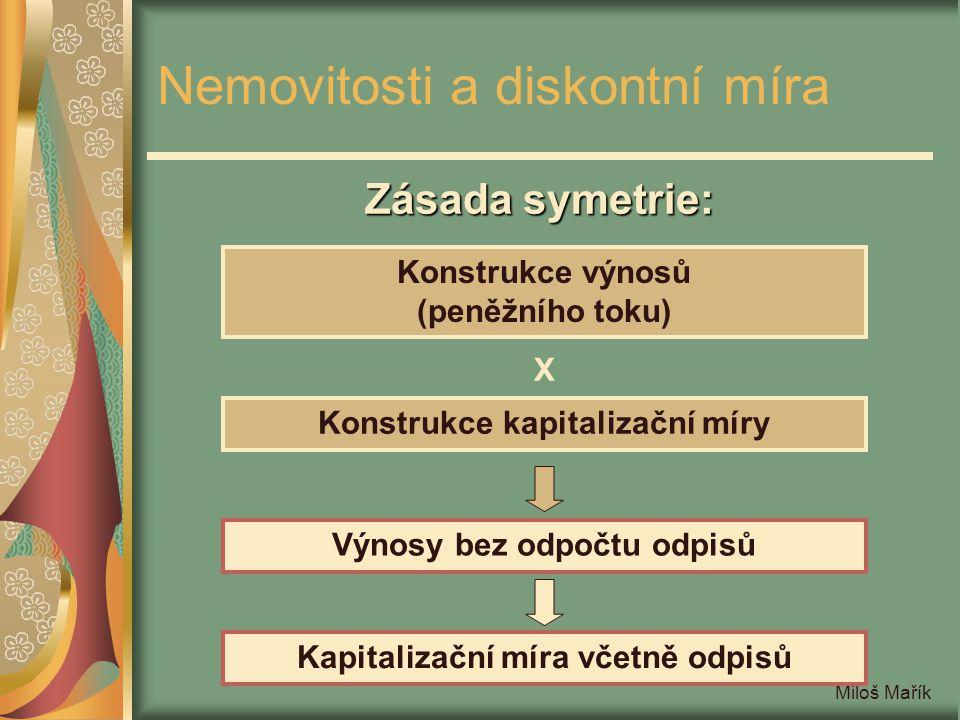 Miloš Mařík Nemovitosti a diskontní míra Zásada symetrie: Konstrukce výnosů (peněžního toku) Konstrukce kapitalizační míry X Výnosy bez odpočtu odpisů