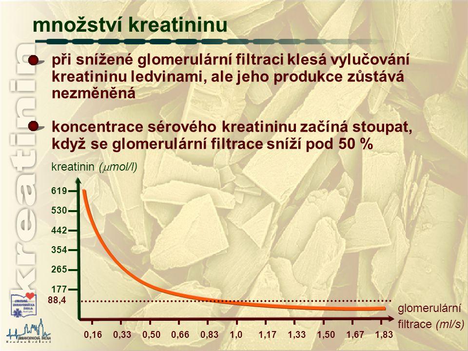 glomerulární filtrace (ml/s) 0,160,330,500,660,831,01,171,331,501,671,83 při snížené glomerulární filtraci klesá vylučování kreatininu ledvinami, ale