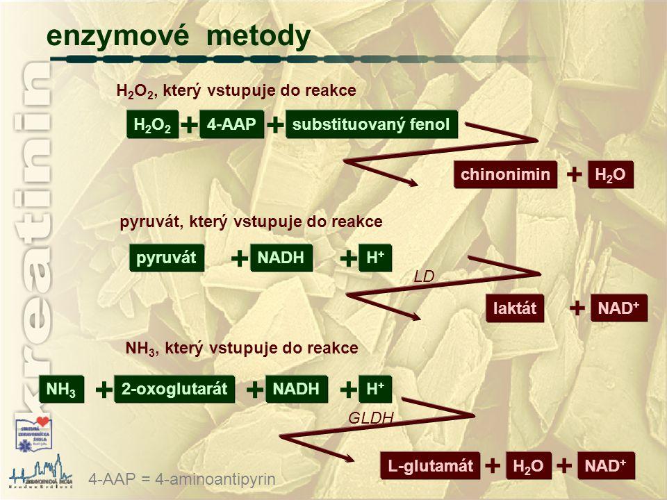 enzymové metody H 2 O 2, který vstupuje do reakce H2O2H2O2 4-AAP + substituovaný fenol + chinonimin H2OH2O + pyruvát, který vstupuje do reakce pyruvát