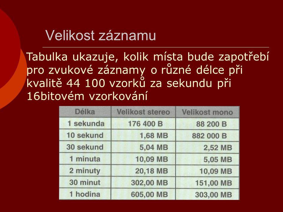 Velikost záznamu Tabulka ukazuje, kolik místa bude zapotřebí pro zvukové záznamy o různé délce při kvalitě 44 100 vzorků za sekundu při 16bitovém vzor