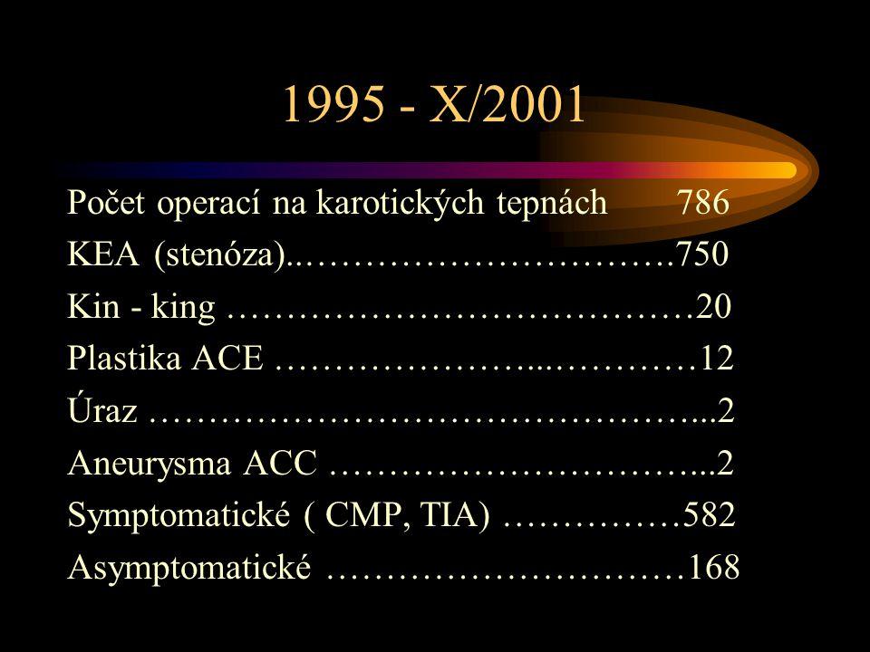 1995 - X/2001 Počet operací na karotických tepnách786 KEA(stenóza)..………………………….750 Kin - king …………………………………20 Plastika ACE …………………...…………12 Úraz ……………
