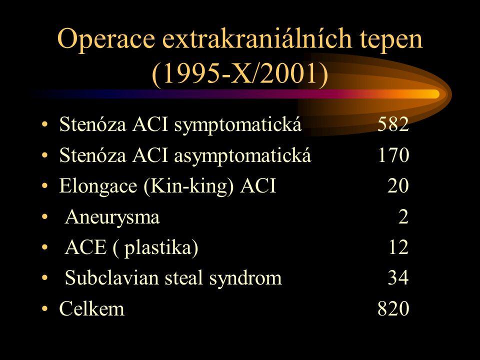 Operace extrakraniálních tepen (1995-X/2001) •Stenóza ACI symptomatická 582 •Stenóza ACI asymptomatická 170 •Elongace (Kin-king) ACI 20 • Aneurysma 2 • ACE ( plastika) 12 • Subclavian steal syndrom 34 •Celkem820
