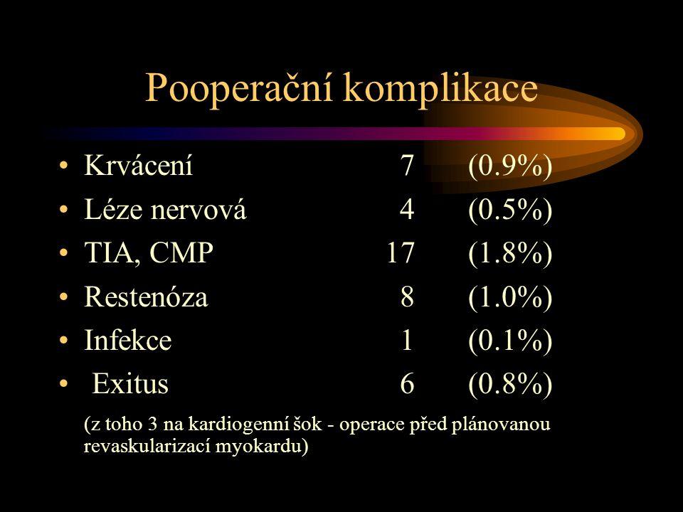 Pooperační komplikace •Krvácení7 (0.9%) •Léze nervová4(0.5%) •TIA, CMP 17(1.8%) •Restenóza8(1.0%) •Infekce1(0.1%) • Exitus6 (0.8%) (z toho 3 na kardiogenní šok - operace před plánovanou revaskularizací myokardu)