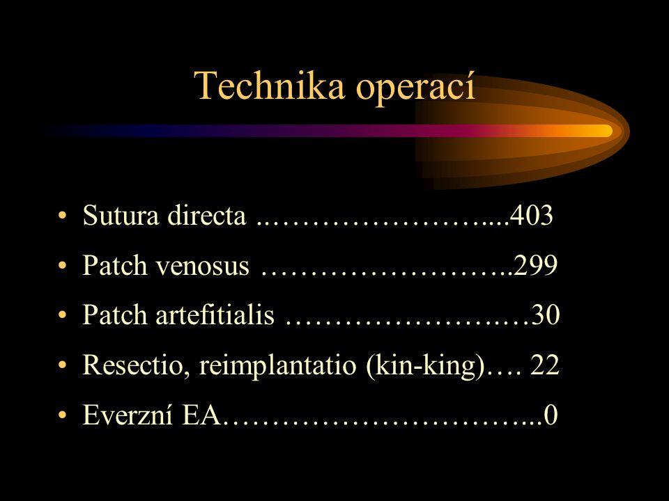 Technika operací •Sutura directa..…………………....403 •Patch venosus ……………………..299 •Patch artefitialis ………………….…30 •Resectio, reimplantatio (kin-king)…. 22