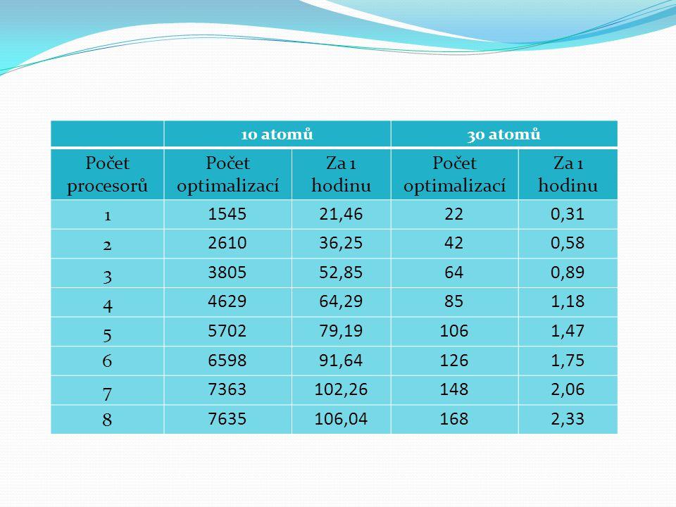 10 atomů30 atomů Počet procesorů Počet optimalizací Za 1 hodinu Počet optimalizací Za 1 hodinu 1 154521,46220,31 2 261036,25420,58 3 380552,85640,89 4