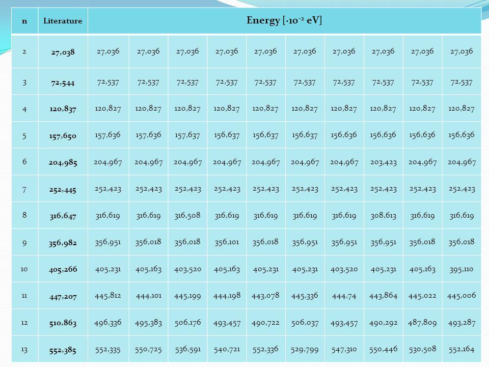 nLiterature Energy [∙10 -2 eV] 2 27,038 27,036 3 72,544 72,537 4 120,837 120,827 5 157,650 157,636 157,637156,637 156,636 6 204,985 204,967 203,423204