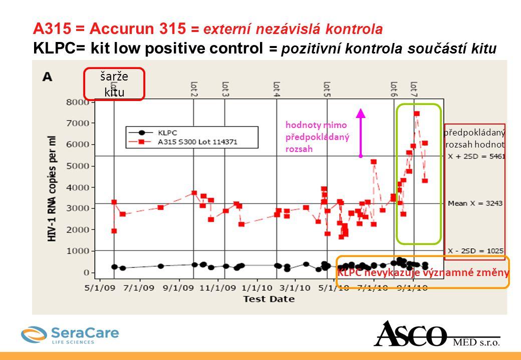 A315 = Accurun 315 = externí nezávislá kontrola KLPC= kit low positive control = pozitivní kontrola součástí kitu šarže kitu předpokládaný rozsah hodn