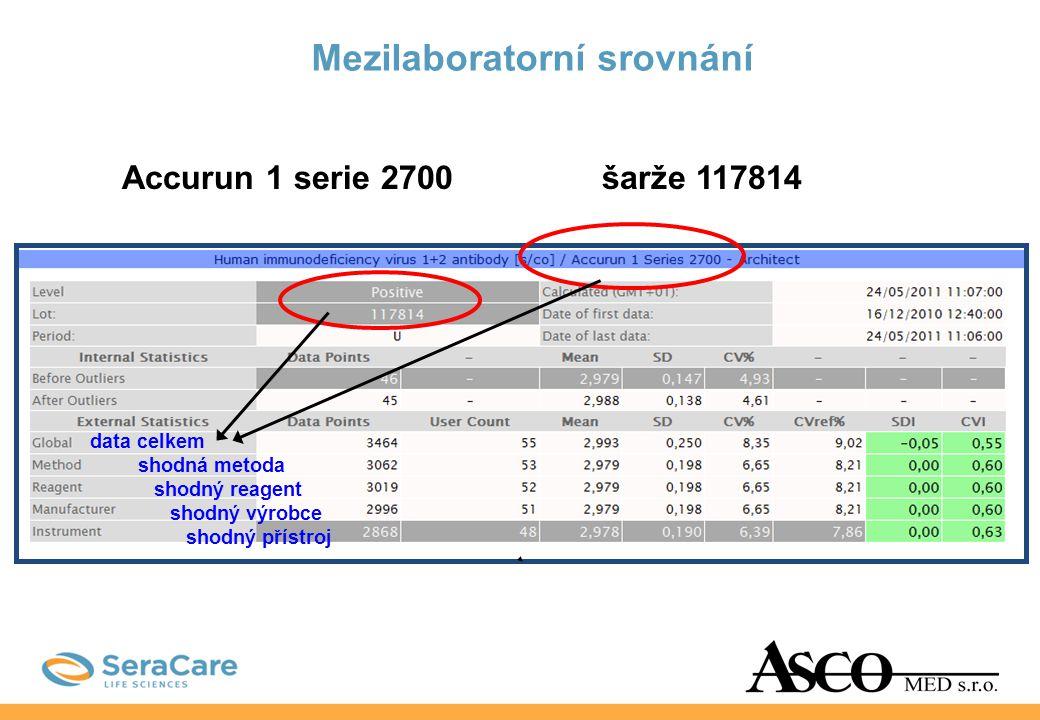Mezilaboratorní srovnání data celkem shodná metoda shodný reagent shodný výrobce shodný přístroj Accurun 1 serie 2700šarže 117814