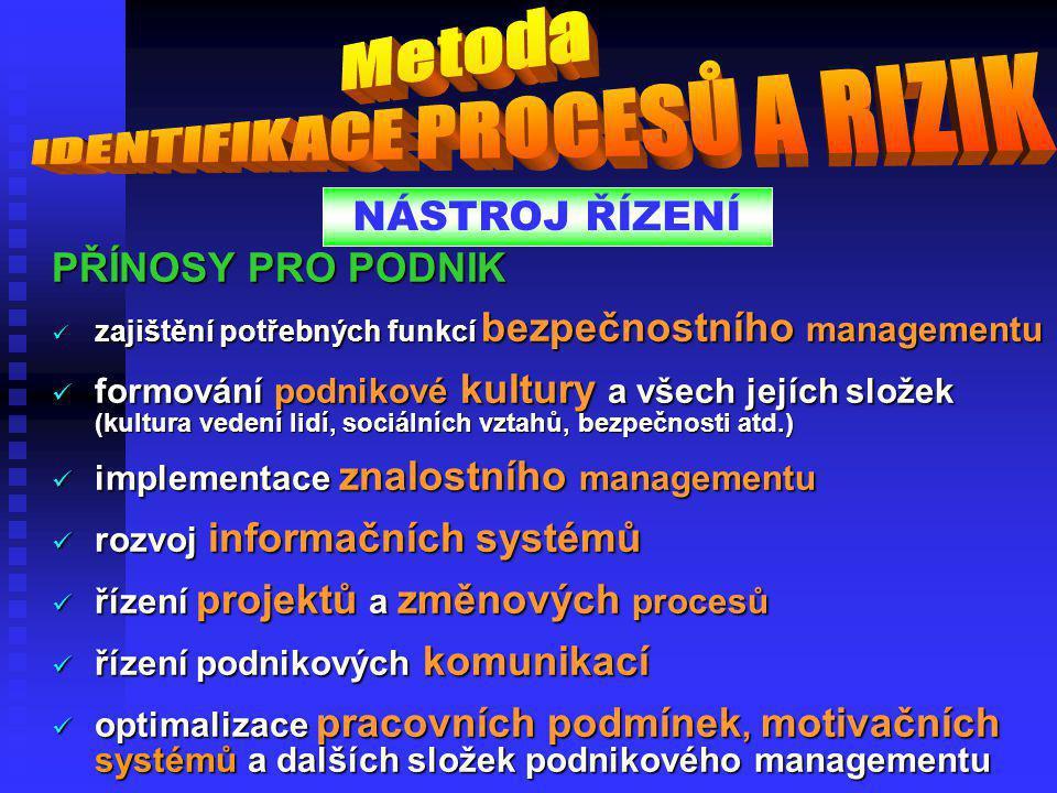 PŘÍNOSY PRO PODNIK  optimalizace podnikového systému řízení - strategického řízení, systému procesního řízení, preventivních programů v jednotlivých
