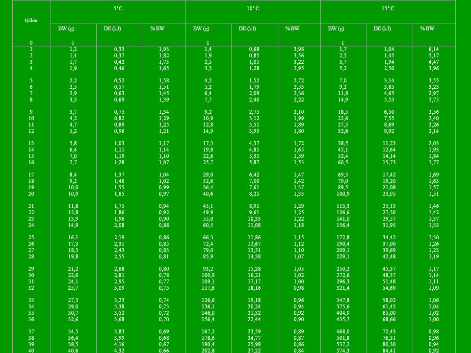 týden 5˚C10˚ C15˚ C BW (g)DE (kJ)% BWBW (g)DE (kJ)% BWBW (g)DE (kJ)% BW 0 1 2 3 4 5 6 7 8 9 10 11 12 13 14 15 16 17 18 19 20 21 22 23 24 25 26 27 28 29 30 31 32 33 34 35 36 37 38 39 40 1 1,2 1,4 1,7 1,9 2,2 2,5 2,9 3,3 3,7 4,2 4,7 5,2 5,8 6,4 7,0 7,7 8,4 9,2 10,0 10,9 11,8 12,8 13,9 14,9 16,1 17,3 18,5 19,8 21,2 22,6 24,1 25,7 27,3 29,0 30,7 32,6 34,5 36,4 38,5 40,6 0,33 0,37 0,42 0,46 0,52 0,57 0,63 0,69 0,75 0,82 0,89 0,96 1,03 1,11 1,19 1,28 1,37 1,46 1,55 1,65 1,75 1,86 1,96 2,08 2,19 2,31 2,43 2,55 2,68 2,81 2,95 3,09 3,23 3,38 3,52 3,68 3,83 3,99 4,16 4,32 1,93 1,82 1,73 1,65 1,58 1,51 1,45 1,39 1,34 1,29 1,25 1,21 1,17 1,14 1,10 1,07 1,04 1,02 0,99 0,97 0,94 0,92 0,90 0,88 0,86 0,85 0,83 0,81 0,80 0,78 0,77 0,75 0,74 0,73 0,72 0,70 0,69 0,68 0,67 0,66 1 1,4 1,9 2,5 3,3 4,2 5,2 6,4 7,7 9,2 10,9 12,8 14,9 17,3 19,8 22,6 25,7 29,0 32,6 36,4 40,6 45,1 49,9 55,0 60,5 66,3 72,4 79,0 85,9 93,2 100,9 109,1 117,6 126,6 136,1 146,0 156,4 167,2 178,6 190,4 202,8 0,68 0,85 1,05 1,28 1,52 1,79 2,09 2,40 2,75 3,12 3,51 3,93 4,37 4,85 5,35 5,87 6,42 7,00 7,61 8,25 8,91 9,61 10,33 11,08 11,86 12,67 13,51 14,38 15,28 16,21 17,17 18,16 19,18 20,24 21,32 22,44 23,59 24,77 25,98 27,22 3,98 3,56 3,22 2,95 2,72 2,53 2,36 2,22 2,10 1,99 1,89 1,80 1,72 1,65 1,59 1,53 1,47 1,42 1,37 1,33 1,29 1,25 1,22 1,18 1,15 1,12 1,10 1,07 1,05 1,02 1,00 0,98 0,96 0,94 0,92 0,90 0,89 0,87 0,86 0,84 1 1,7 2,5 3,7 5,2 7,0 9,2 11,8 14,9 18,5 22,6 27,3 32,6 38,5 45,1 52,4 60,5 69,3 79,0 89,5 100,9 113,3 126,6 141,0 156,4 172,8 190,4 209,1 229,1 250,2 272,6 296,3 321,4 347,8 375,6 404,9 435,7 468,0 501,8 537,2 574,3 1,04 1,45 1,94 2,50 3,14 3,85 4,65 5,53 6,50 7,55 8,69 9,92 11,23 12,64 14,14 15,73 17,42 19,20 21,08 23,05 25,13 27,30 29,57 31,95 34,42 37,00 39,69 42,48 45,37 48,37 51,48 54,69 58,02 61,45 65,00 68,66 72,43 76,31 80,30 84,41 6,14 5,17 4,47 3,96 3,55 3,23 2,97 2,75 2,56 2,40 2,26 2,14 2,03 1,93 1,84 1,77 1,69 1,63 1,57 1,51 1,46 1,42 1,37 1,33 1,30 1,26 1,23 1,19 1,17 1,14 1,11 1,09 1,06