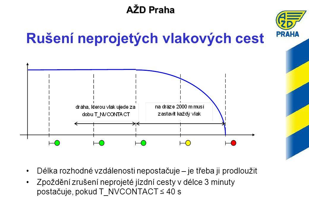 AŽD Praha Rušení neprojetých vlakových cest •Délka rozhodné vzdálenosti nepostačuje – je třeba ji prodloužit •Zpoždění zrušení neprojeté jízdní cesty v délce 3 minuty postačuje, pokud T_NVCONTACT ≤ 40 s