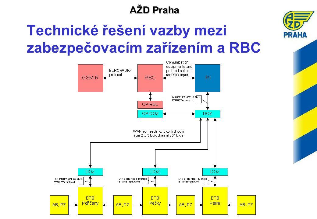 AŽD Praha Technické řešení vazby mezi zabezpečovacím zařízením a RBC
