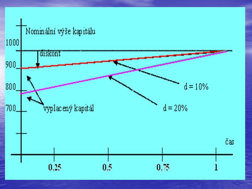 • je-li rostoucí: trh očekává zvýšení úrokových sazeb • je-li klesající, očekává snížení úrokových sazeb • Př: Zjistěte body forwardové výnosové křivky, jestliže znáte body výnosové křivky: y1* = 8%, y2* = 9%, y3* = 10% při spojitém připisování úroků.
