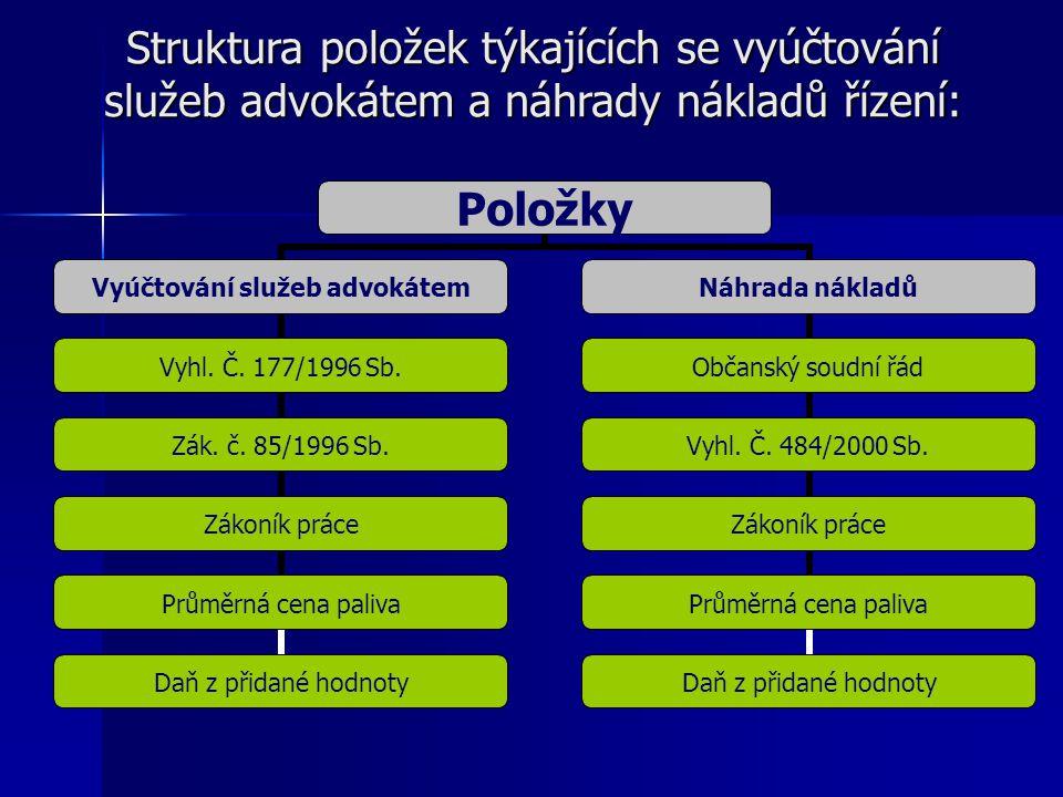 Struktura položek týkajících se vyúčtování služeb advokátem a náhrady nákladů řízení: Položky Vyúčtování služeb advokátem Vyhl.