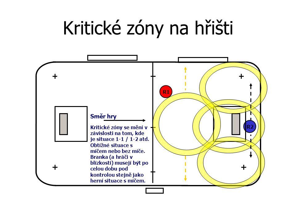 Kritické zóny na hřišti R1R2R2 Kritické zóny se mění v závislosti na tom, kde je situace 1-1 / 1-2 atd. Obtížné situace s míčem nebo bez míče. Branka