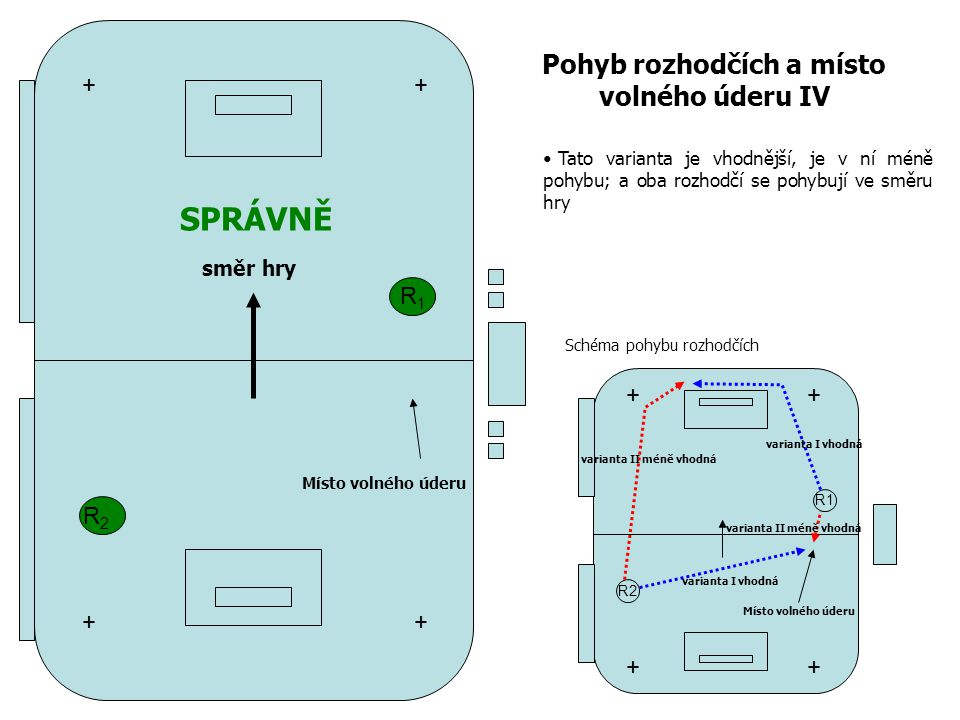 R1R1 R2R2 Pohyb rozhodčích a místo volného úderu IV + + + + R1 R2 ++ ++ Místo volného úderu varianta I vhodná varianta II méně vhodná směr hry SPRÁVNĚ