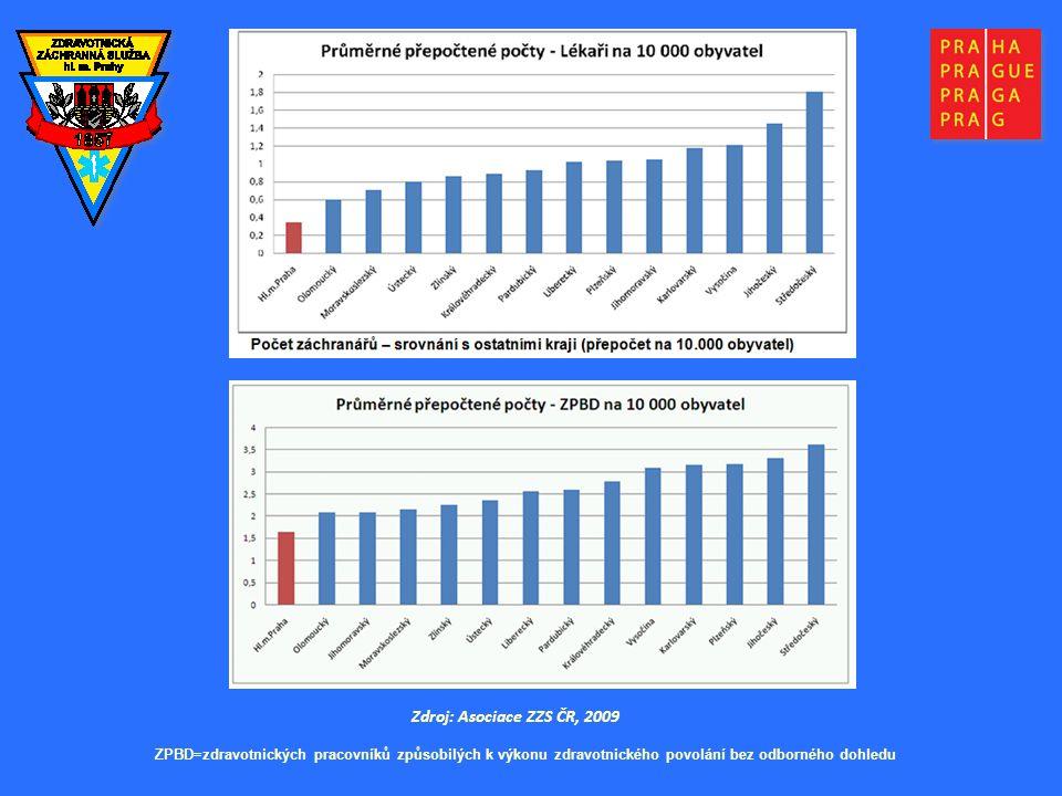 Zdroj: Asociace ZZS ČR, 2009 ZPBD=zdravotnických pracovníků způsobilých k výkonu zdravotnického povolání bez odborného dohledu