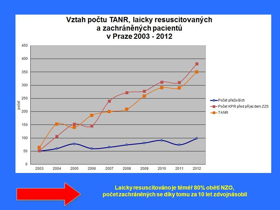 Laicky resuscitováno je téměř 80% obětí NZO, počet zachráněných se díky tomu za 10 let zdvojnásobil