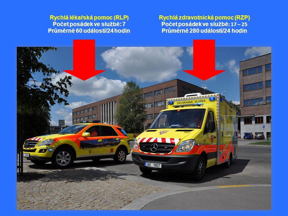 Rychlá zdravotnická pomoc (RZP) Počet posádek ve službě : 17 – 25 Průměrně 280 událostí/24 hodin Rychlá zdravotnická pomoc (RZP) Počet posádek ve službě : 17 – 25 Průměrně 280 událostí/24 hodin Rychlá lékařská pomoc ( RLP ) Počet posádek ve službě: 7 Průměrně 60 událostí/24 hodin Rychlá lékařská pomoc ( RLP ) Počet posádek ve službě: 7 Průměrně 60 událostí/24 hodin