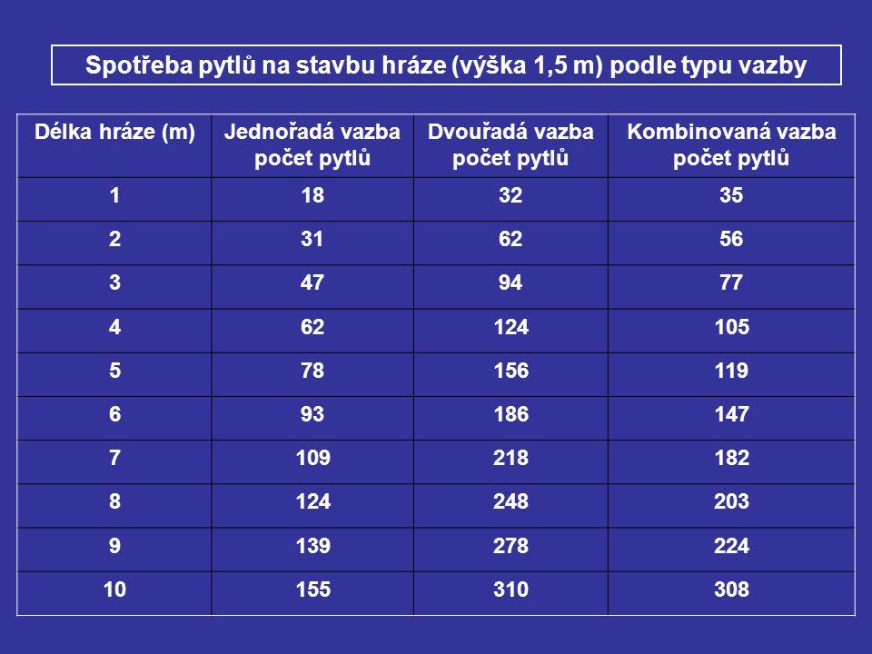 Délka hráze (m)Jednořadá vazba počet pytlů Dvouřadá vazba počet pytlů Kombinovaná vazba počet pytlů 1183235 2316256 3479477 462124105 578156119 693186